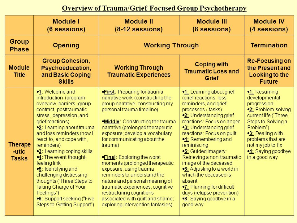 ©20065 Overview of Trauma/Grief-Focused Group Psychotherapy Module I (6 sessions) Module II (8-12 sessions) Module III (8 sessions) Module IV (4 sessions) Group Phase OpeningWorking ThroughTermination Module Title Group Cohesion, Psychoeducation, and Basic Coping Skills Working Through Traumatic Experiences Coping with Traumatic Loss and Grief Re-Focusing on the Present and Looking to the Future Therape -utic Tasks  1: Welcome and introduction (program overview, barriers, group contract, posttraumatic stress, depression, and grief reactions)  2: Learning about trauma and loss reminders (how I react to, and cope with, reminders)  3: Learning coping skills  4: The event-thought- feeling link  5: Identifying and challenging distressing thoughts ( Three Steps to Taking Charge of Your Feelings )  6: Support seeking ( Five Steps to Getting Support )  First: Preparing for trauma narrative work (constructing the group narrative, constructing my personal trauma timeline)  Middle: Constructing the trauma narrative (prolonged therapeutic exposure; develop a vocabulary for communicating about the trauma)  Final: Exploring the worst moments (prolonged therapeutic exposure; using trauma reminders to understand the nature and personal meaning of traumatic experiences; cognitive restructuring cognitions associated with guilt and shame; exploring intervention fantasies)  1: Learning about grief (grief reactions, loss reminders, and grief processes / tasks)  2: Understanding grief reactions: Focus on anger  3: Understanding grief reactions: Focus on guilt  4: Remembering and reminiscing  5: Guided imagery: Retrieving a non-traumatic image of the deceased  6: Adjusting to a world in which the deceased is absent  7: Planning for difficult days (relapse prevention)  8: Saying goodbye in a good way  1: Resuming developmental progression  2: Problem-solving current life ( Three Steps to Solving a Problem )  3: Dealing with problems that are not my job to fix  4: Saying goodbye in a good way