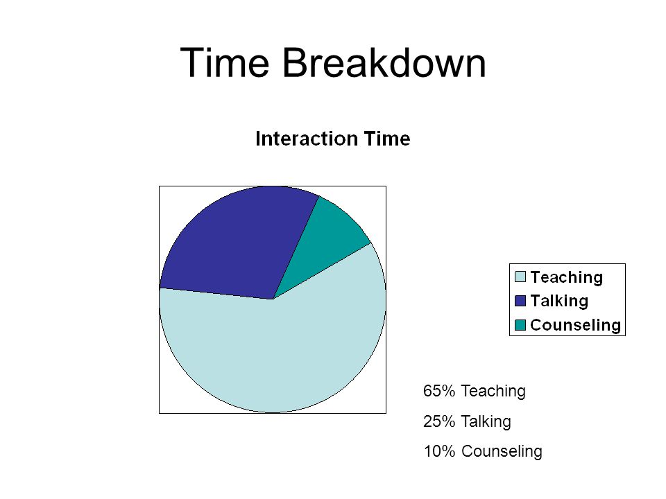 Time Breakdown 65% Teaching 25% Talking 10% Counseling
