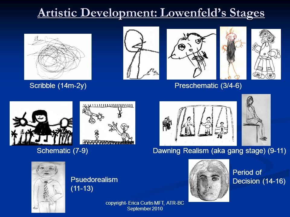 copyright- Erica Curtis MFT, ATR-BC September 2010 Artistic Development: Lowenfeld's Stages Scribble (14m-2y)Preschematic (3/4-6) Schematic (7-9) Dawn