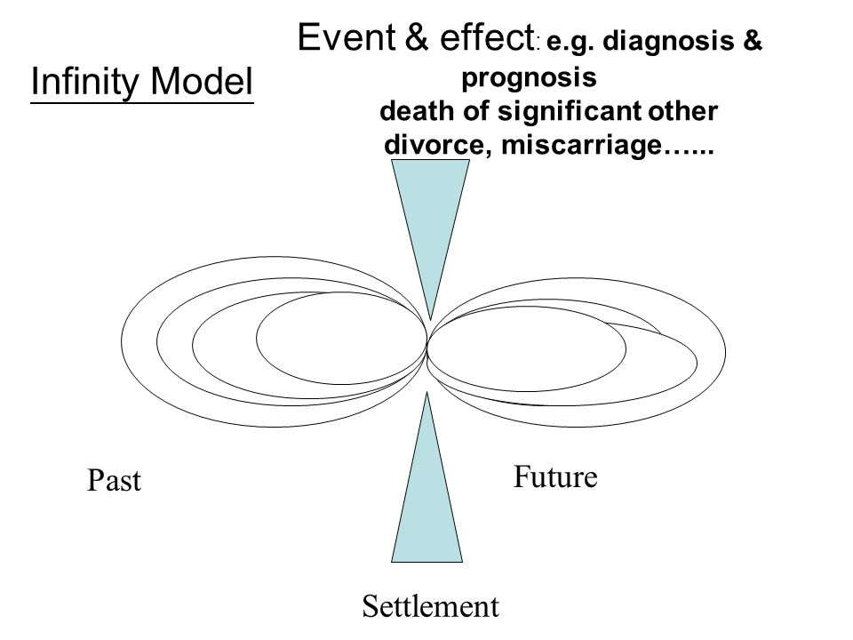 Event & effect : e.g.diagnosis & prognosis death of significant other divorce, miscarriage…...