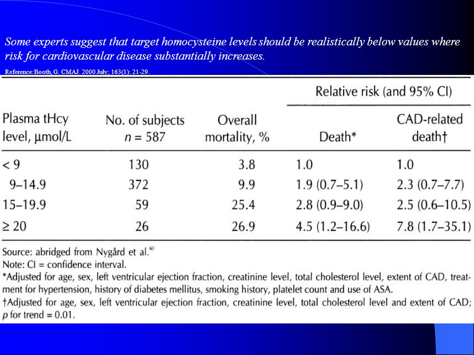 TABLE 3: Homocysteine level relation to overall mortality and CAD-related death. Some experts suggest that target homocysteine levels should be realis