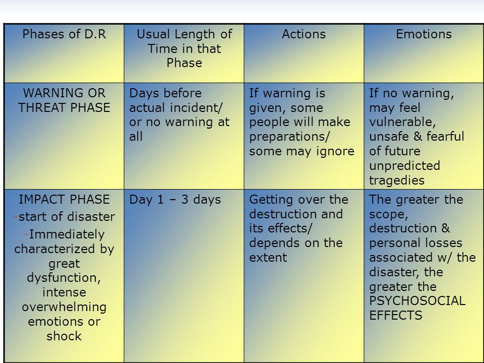 5 PHASES OF DISASTER RESPONSE Phases of D.RUsual Length of Time in that Phase ActionsEmotions WARNING OR THREAT PHASE Days before actual incident/ or no warning at all If warning is given, some people will make preparations/ some may ignore If no warning, may feel vulnerable, unsafe & fearful of future unpredicted tragedies IMPACT PHASE -start of disaster -Immediately characterized by great dysfunction, intense overwhelming emotions or shock Day 1 – 3 daysGetting over the destruction and its effects/ depends on the extent The greater the scope, destruction & personal losses associated w/ the disaster, the greater the PSYCHOSOCIAL EFFECTS