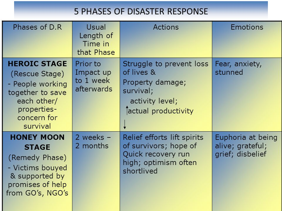 5 PHASES OF DISASTER RESPONSE Phases of D.RUsual Length of Time in that Phase ActionsEmotions HEROIC STAGE (Rescue Stage) - People working together to save each other/ properties- concern for survival Prior to Impact up to 1 week afterwards Struggle to prevent loss of lives & Property damage; survival; activity level; actual productivity Fear, anxiety, stunned HONEY MOON STAGE (Remedy Phase) - Victims bouyed & supported by promises of help from GO's, NGO's 2 weeks – 2 months Relief efforts lift spirits of survivors; hope of Quick recovery run high; optimism often shortlived Euphoria at being alive; grateful; grief; disbelief