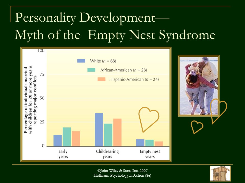 ©John Wiley & Sons, Inc. 2007 Huffman: Psychology in Action (8e) Personality Development— Myth of the Empty Nest Syndrome