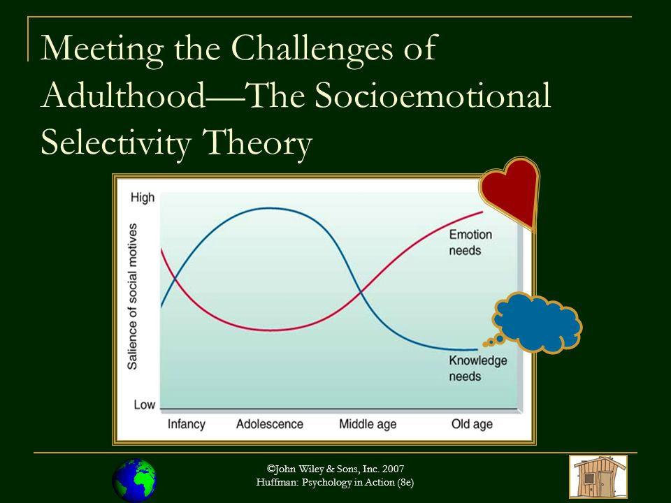 ©John Wiley & Sons, Inc. 2007 Huffman: Psychology in Action (8e) Meeting the Challenges of Adulthood—The Socioemotional Selectivity Theory