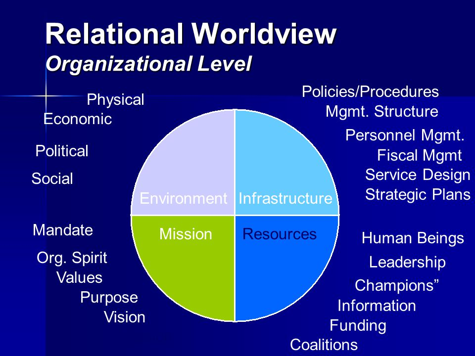 Relational World View Theory of Change Change is a constant, inevitable, cyclical, and dynamic part of the human experience that occurs in natural, predictable patterns and can be facilitated to promote desired and measurable outcomes.