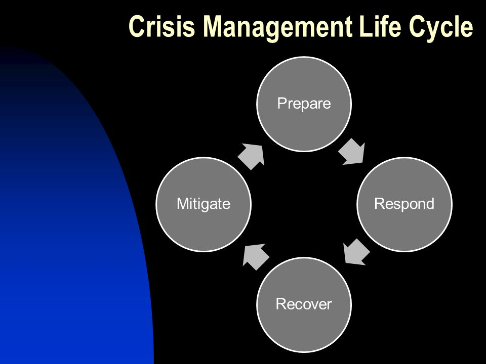 PrepareRespondRecoverMitigate Crisis Management Life Cycle