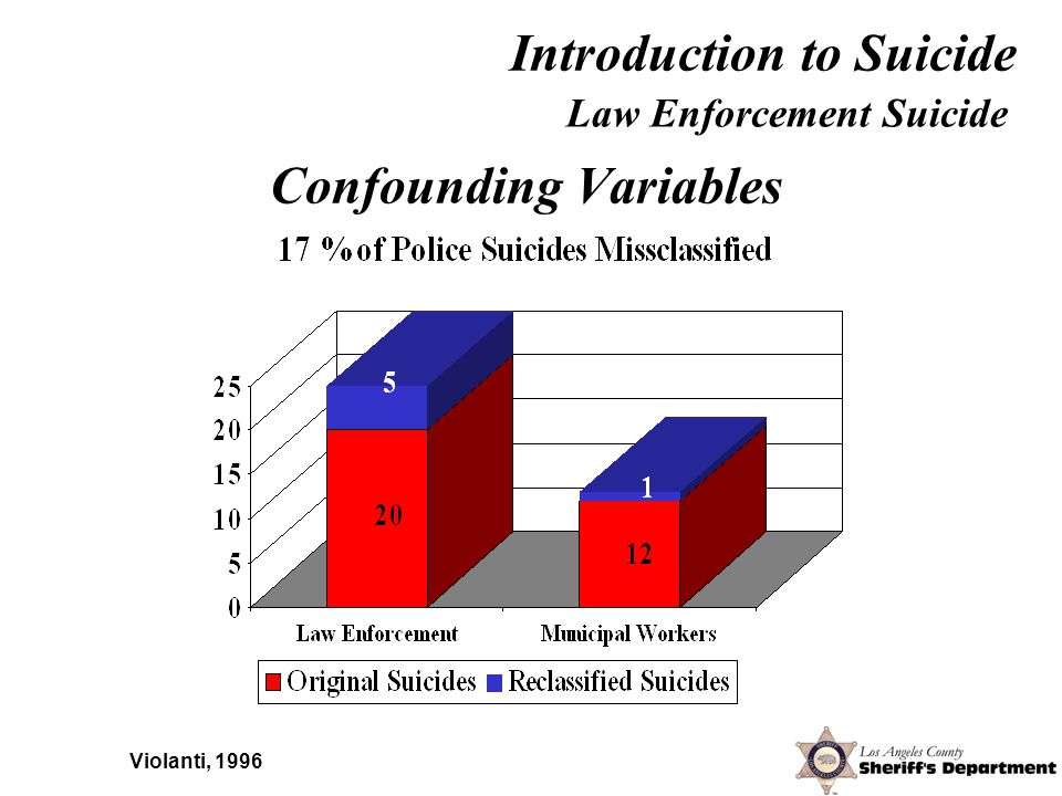 Law Enforcement Suicide Estimated Law Enforcement Rates Aamodt & Stalknaker (2001) – 18.1 / 100,000 Loo (2003) – 22.99 / 100,000 Compion (2001) – 18.1 / 100,000 Introduction to Suicide