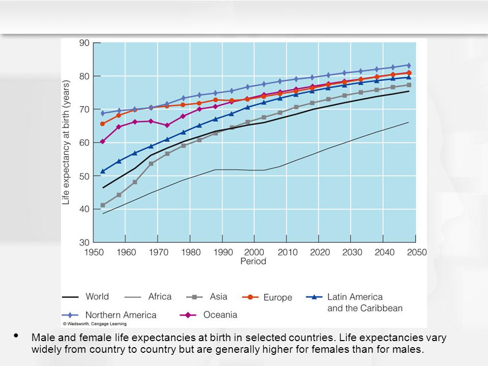 Male and female life expectancies at birth in selected countries. Life expectancies vary widely from country to country but are generally higher for f