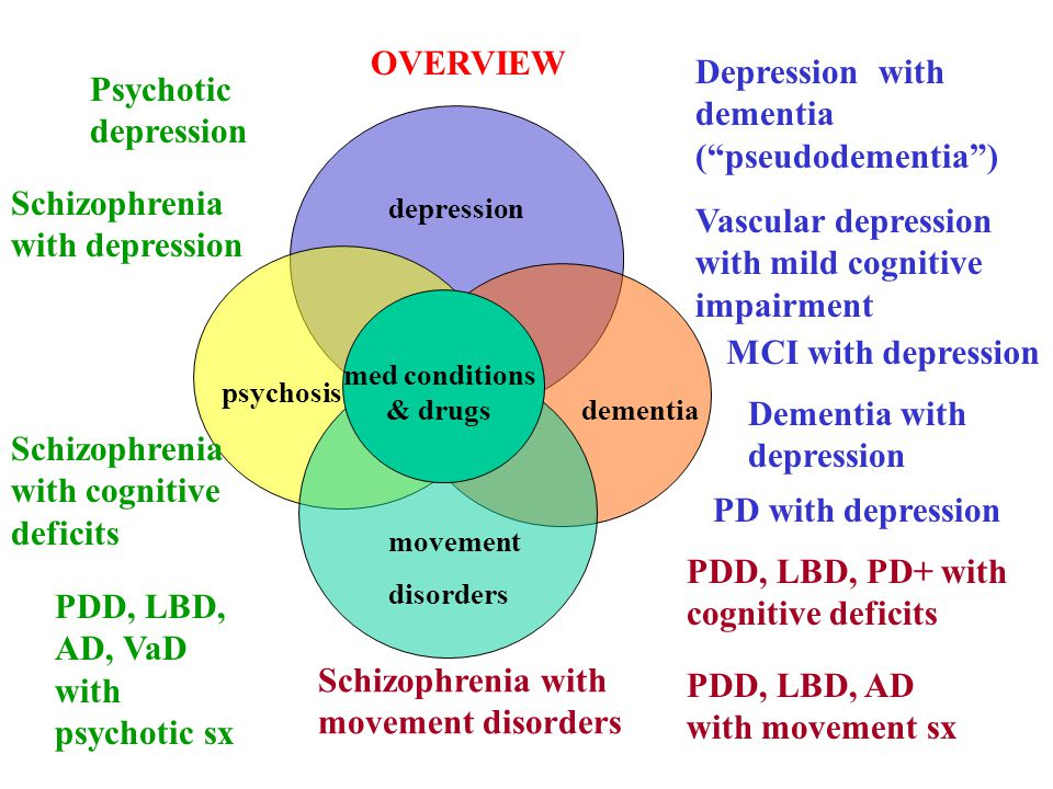 depression movement disorders psychosis dementia Depression with dementia ( pseudodementia ) Dementia with depression PD with depression PDD, LBD, AD with movement sx PDD, LBD, AD, VaD with psychotic sx Psychotic depression Schizophrenia with depression Schizophrenia with cognitive deficits Schizophrenia with movement disorders PDD, LBD, PD+ with cognitive deficits med conditions & drugs OVERVIEW Vascular depression with mild cognitive impairment MCI with depression