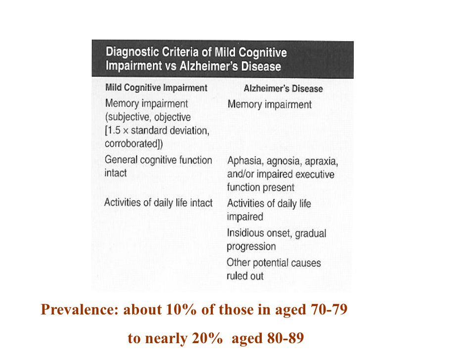 Prevalence: about 10% of those in aged 70-79 to nearly 20% aged 80-89