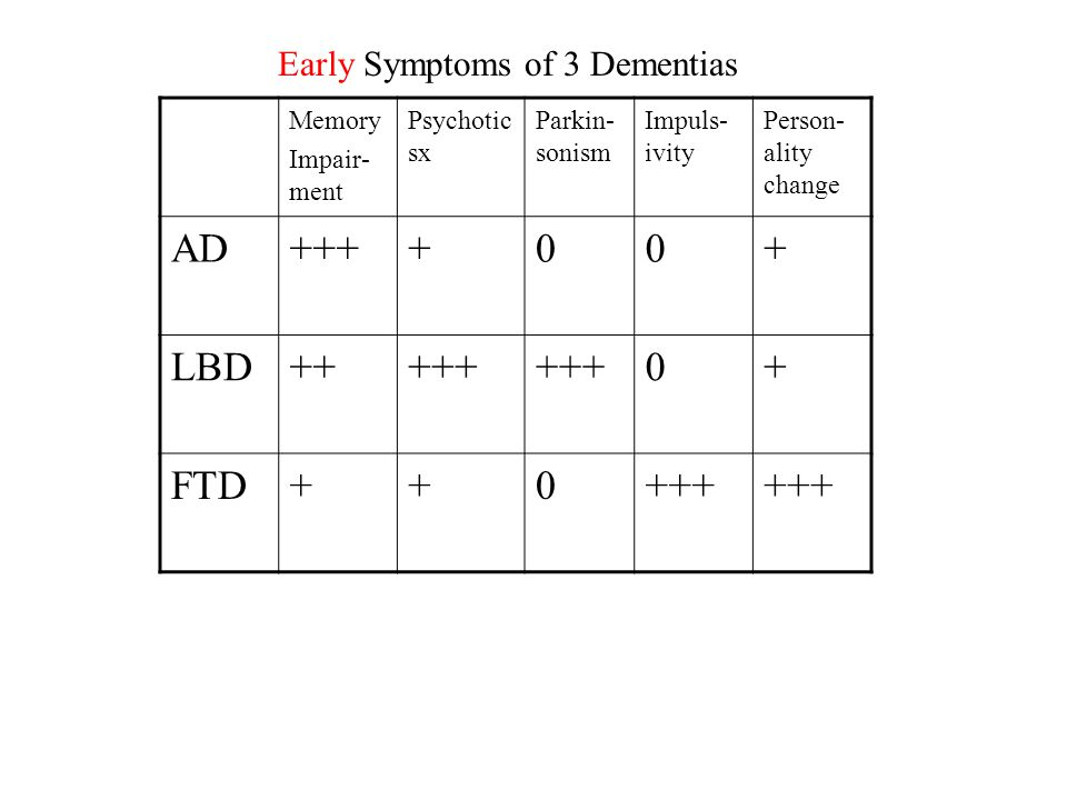 Memory Impair- ment Psychotic sx Parkin- sonism Impuls- ivity Person- ality change AD++++00+ LBD+++++ 0+ FTD++0+++ Early Symptoms of 3 Dementias