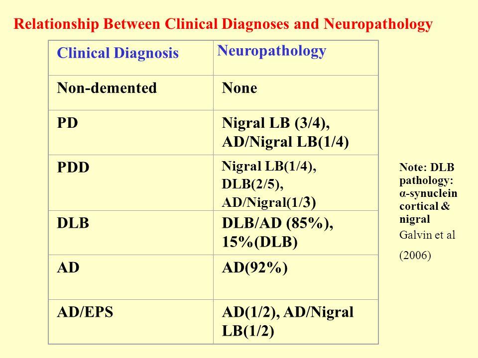 Clinical Diagnosis Neuropathology Non-dementedNone PDNigral LB (3/4), AD/Nigral LB(1/4) PDD Nigral LB(1/4), DLB(2/5), AD/Nigral(1/ 3) DLBDLB/AD (85%), 15%(DLB) ADAD(92%) AD/EPSAD(1/2), AD/Nigral LB(1/2) Relationship Between Clinical Diagnoses and Neuropathology Note: DLB pathology: α-synuclein cortical & nigral Galvin et al (2006)