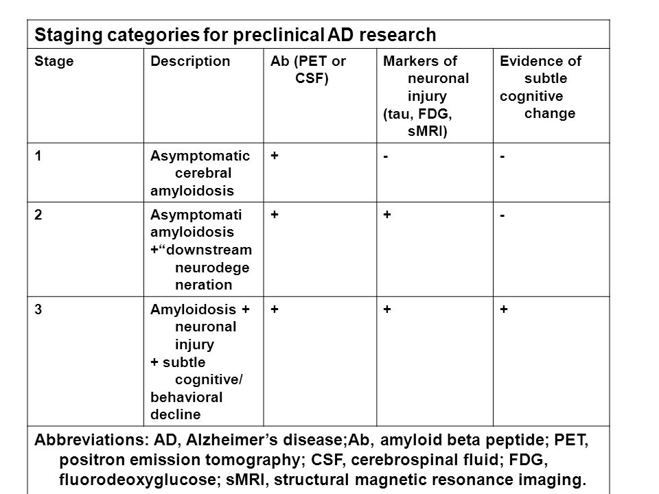 Staging categories for preclinical AD research StageDescriptionAb (PET or CSF) Markers of neuronal injury (tau, FDG, sMRI) Evidence of subtle cognitive change 1Asymptomatic cerebral amyloidosis +-- 2Asymptomati amyloidosis + downstream neurodege neration ++- 3Amyloidosis + neuronal injury + subtle cognitive/ behavioral decline +++ Abbreviations: AD, Alzheimer's disease;Ab, amyloid beta peptide; PET, positron emission tomography; CSF, cerebrospinal fluid; FDG, fluorodeoxyglucose; sMRI, structural magnetic resonance imaging.