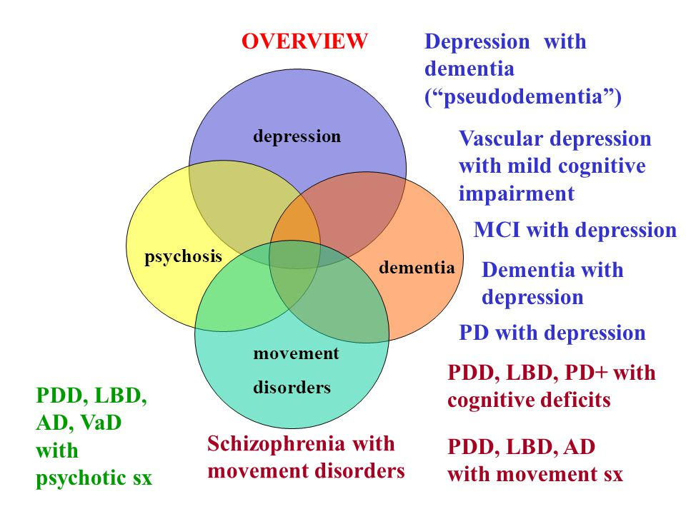 depression movement disorders psychosis dementia Depression with dementia ( pseudodementia ) Dementia with depression PD with depression PDD, LBD, AD with movement sx PDD, LBD, AD, VaD with psychotic sx Schizophrenia with movement disorders PDD, LBD, PD+ with cognitive deficits OVERVIEW Vascular depression with mild cognitive impairment MCI with depression