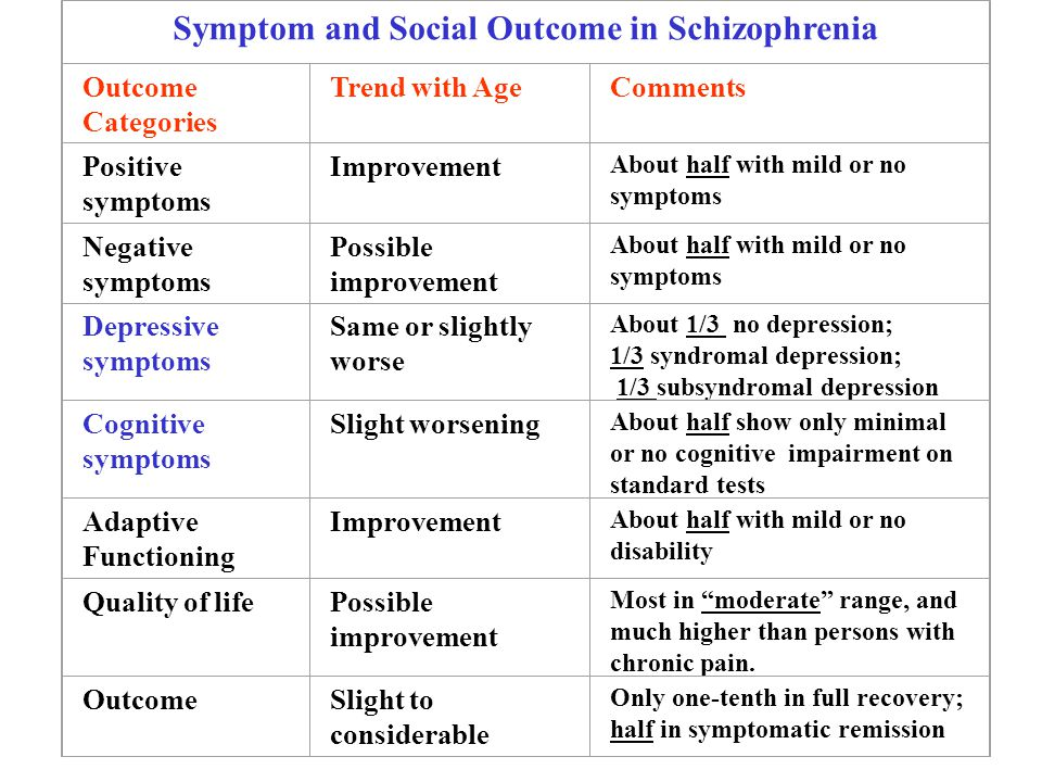 Symptom and Social Outcome in Schizophrenia Outcome Categories Trend with AgeComments Positive symptoms Improvement About half with mild or no symptoms Negative symptoms Possible improvement About half with mild or no symptoms Depressive symptoms Same or slightly worse About 1/3 no depression; 1/3 syndromal depression; 1/3 subsyndromal depression Cognitive symptoms Slight worsening About half show only minimal or no cognitive impairment on standard tests Adaptive Functioning Improvement About half with mild or no disability Quality of lifePossible improvement Most in moderate range, and much higher than persons with chronic pain.