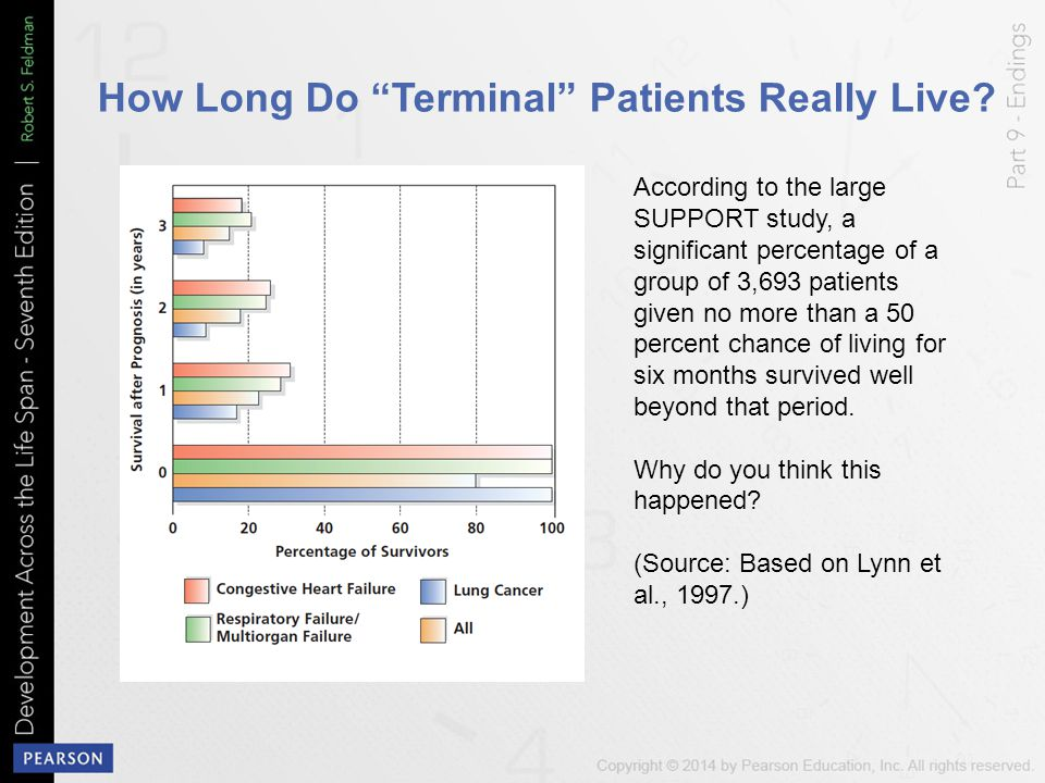 "How Long Do ""Terminal"" Patients Really Live? According to the large SUPPORT study, a significant percentage of a group of 3,693 patients given no more"
