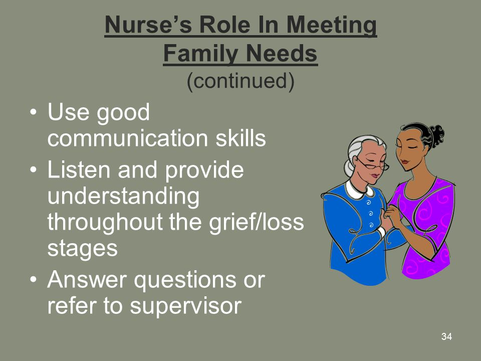 34 Nurse's Role In Meeting Family Needs (continued) Use good communication skills Listen and provide understanding throughout the grief/loss stages Answer questions or refer to supervisor