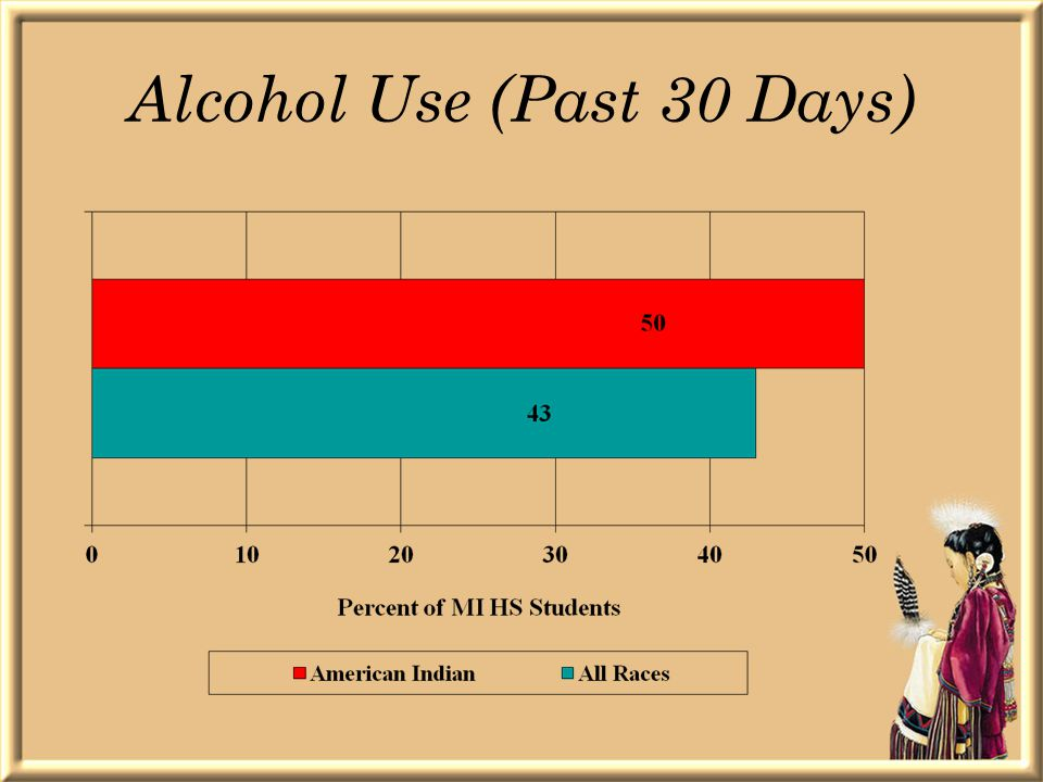 Alcohol Use (Past 30 Days)