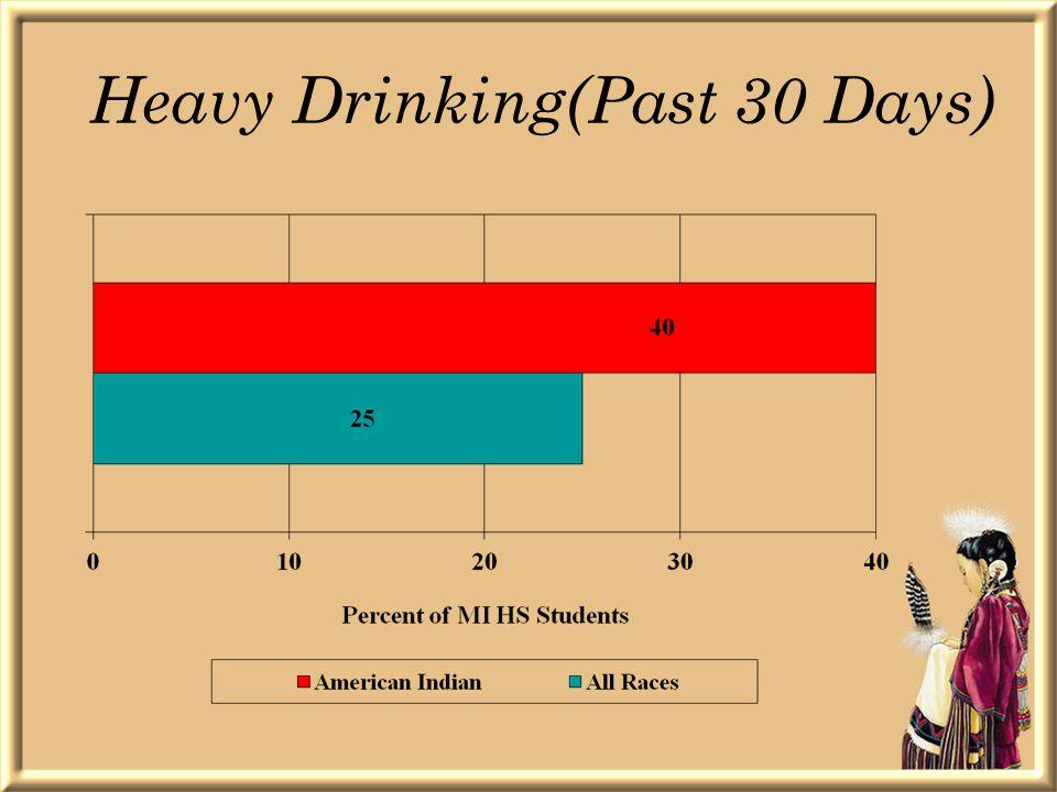 Heavy Drinking(Past 30 Days)