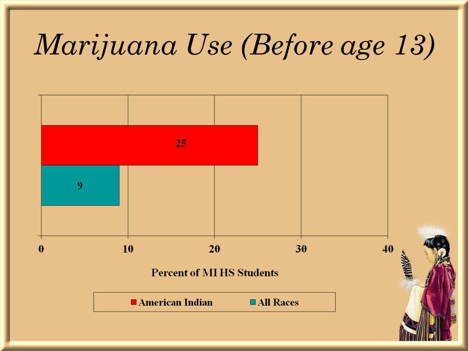 Marijuana Use (Before age 13)