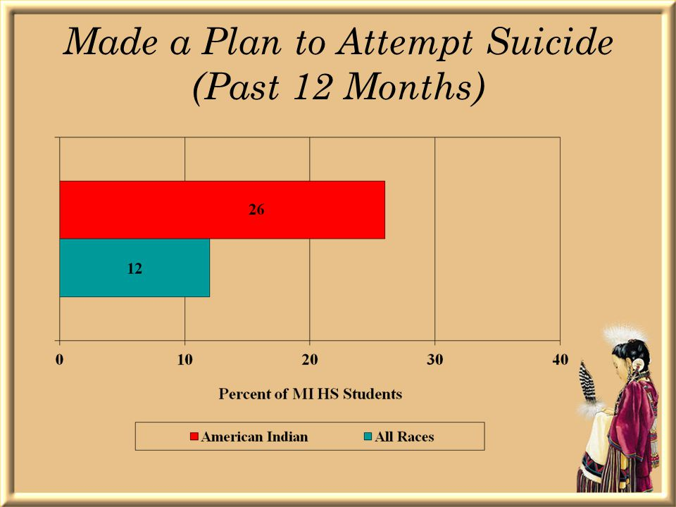 Made a Plan to Attempt Suicide (Past 12 Months)
