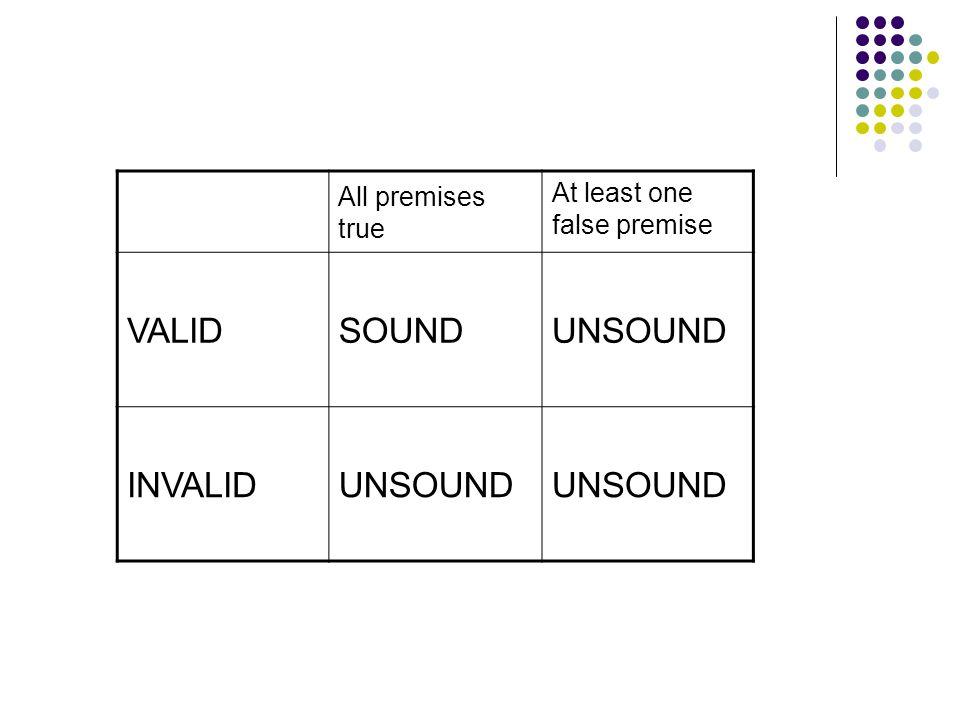 All premises true At least one false premise VALIDSOUNDUNSOUND INVALIDUNSOUND