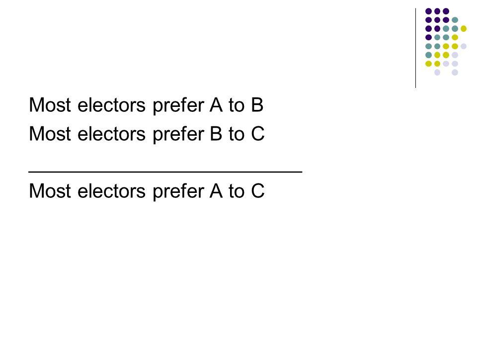 Most electors prefer A to B Most electors prefer B to C _________________________ Most electors prefer A to C