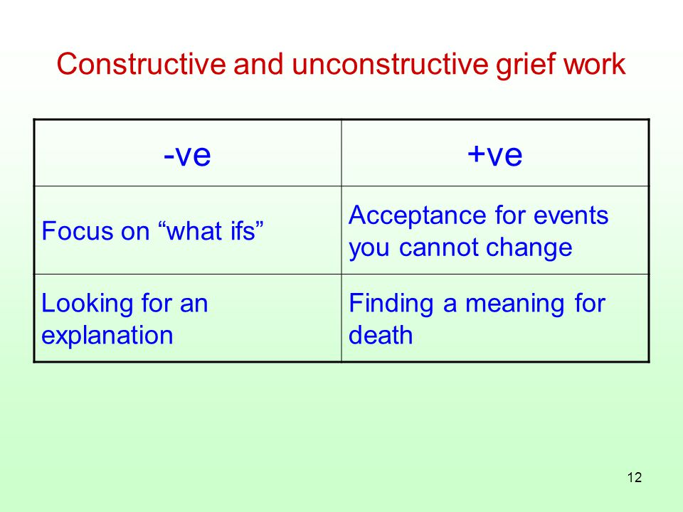 "12 Constructive and unconstructive grief work -ve+ve Focus on "" what ifs "" Acceptance for events you cannot change Looking for an explanation Finding"