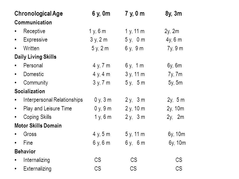 Chronological Age 6 y, 0m 7 y, 0 m 8y, 3m Communication Receptive 1 y, 6 m 1 y, 11 m 2y, 2m Expressive 3 y, 2 m 5 y, 0 m 4y, 6 m Written 5 y, 2 m 6 y,