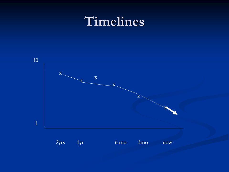 Timelines x x x x x x 2yrs1yr6 mo3monow 1 10