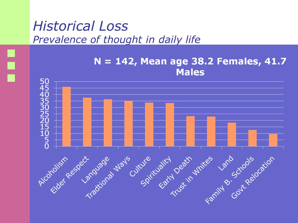 Historical Loss Prevalence of thought in daily life