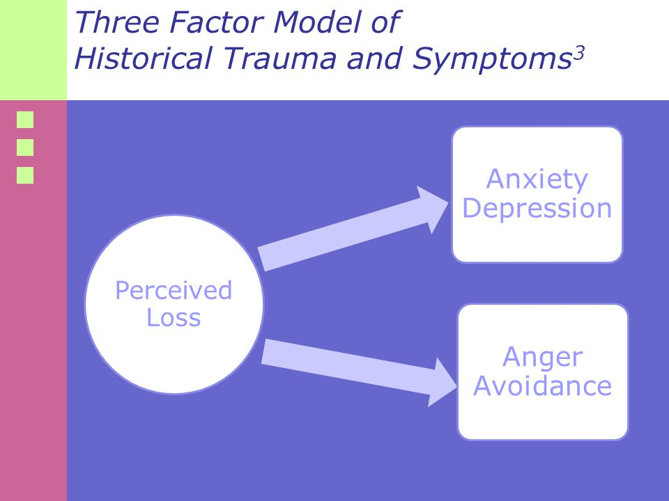 Three Factor Model of Historical Trauma and Symptoms 3 Perceived Loss Anxiety Depression Anger Avoidance