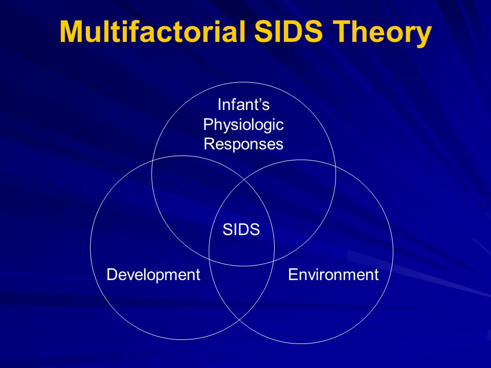 Multifactorial SIDS Theory Infant's Physiologic Responses DevelopmentEnvironment SIDS
