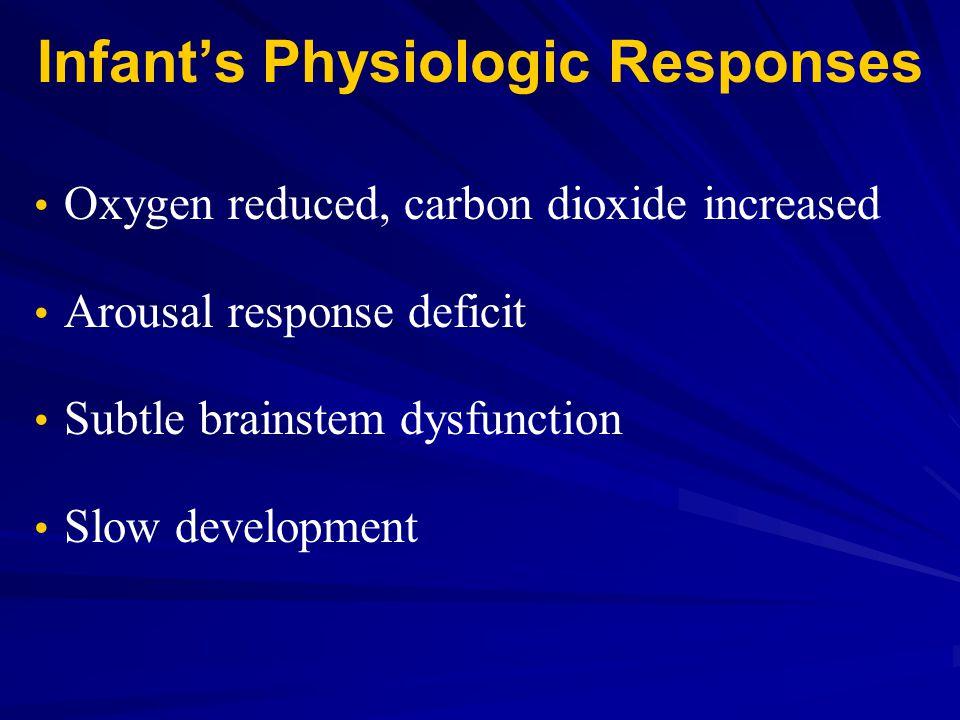 Infant's Physiologic Responses Oxygen reduced, carbon dioxide increased Arousal response deficit Subtle brainstem dysfunction Slow development