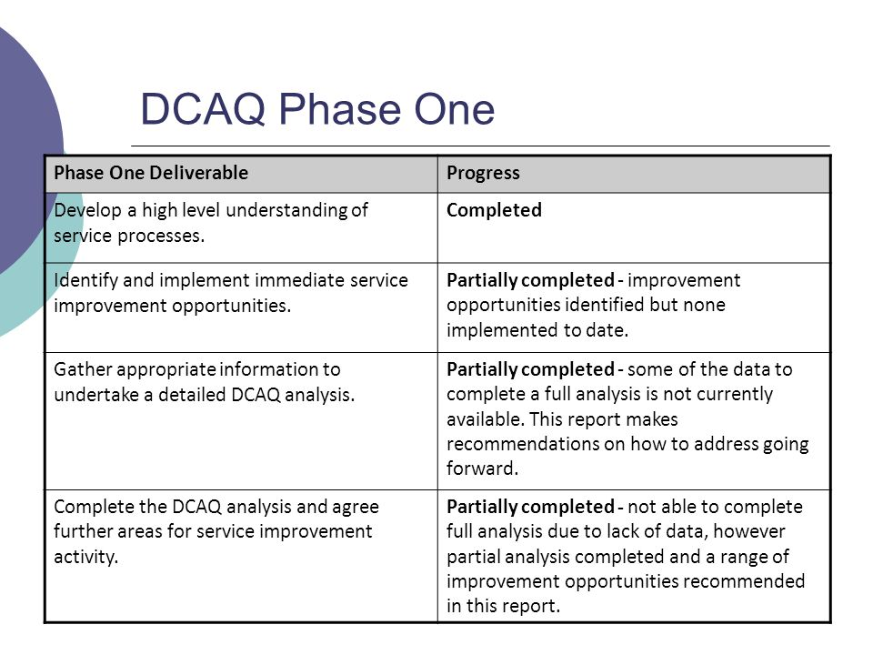 DCAQ Phase One Phase One DeliverableProgress Develop a high level understanding of service processes.