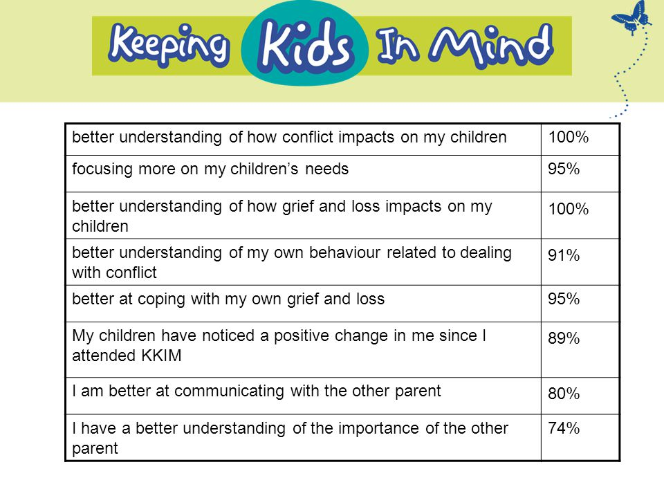 better understanding of how conflict impacts on my children100% focusing more on my children's needs95% better understanding of how grief and loss impacts on my children 100% better understanding of my own behaviour related to dealing with conflict 91% better at coping with my own grief and loss95% My children have noticed a positive change in me since I attended KKIM 89% I am better at communicating with the other parent 80% I have a better understanding of the importance of the other parent 74%