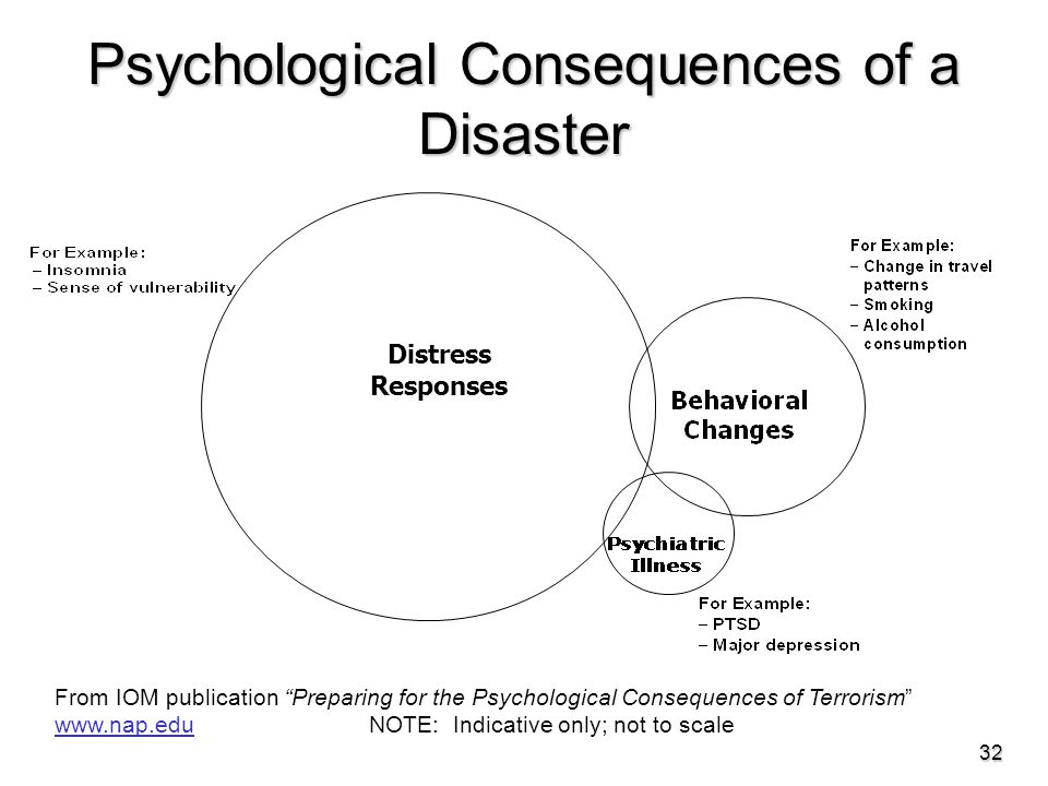 Psychological Consequences of a Disaster 32 From IOM publication Preparing for the Psychological Consequences of Terrorism www.nap.edu NOTE: Indicative only; not to scale www.nap.edu Distress Responses