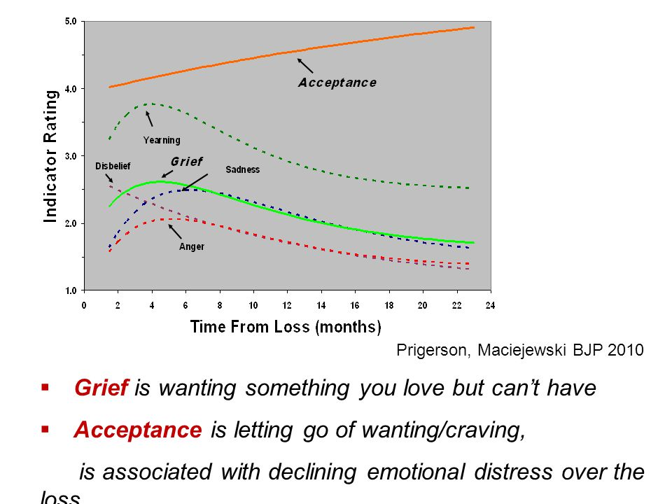  Grief is wanting something you love but can't have  Acceptance is letting go of wanting/craving, is associated with declining emotional distress ov