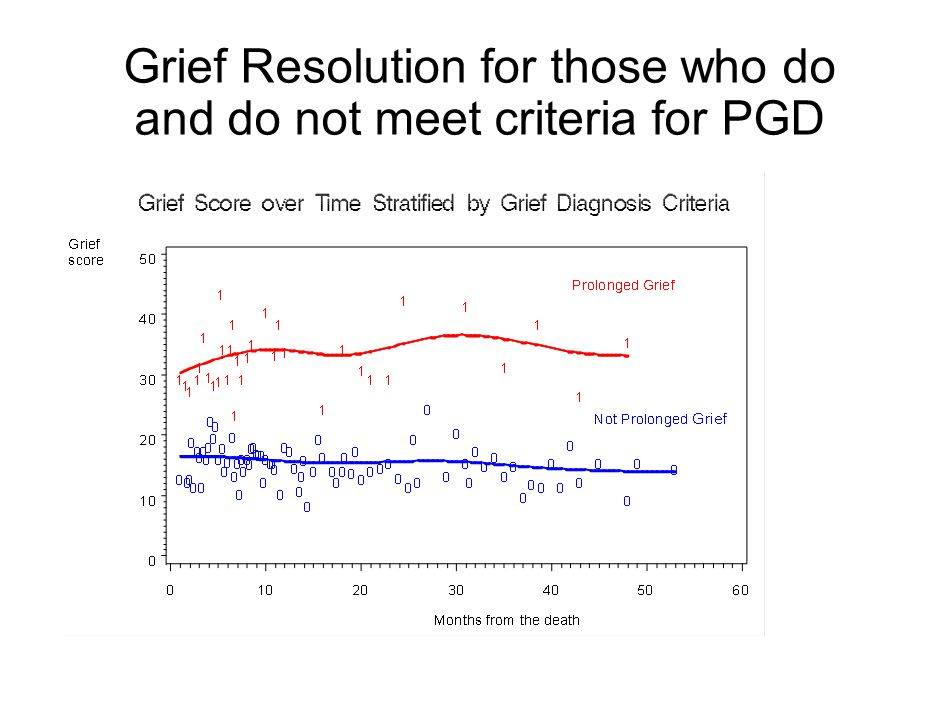 Grief Resolution for those who do and do not meet criteria for PGD