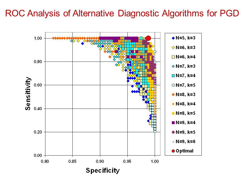 ROC Analysis of Alternative Diagnostic Algorithms for PGD