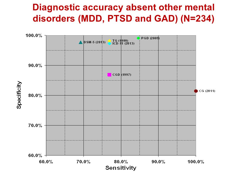Diagnostic accuracy absent other mental disorders (MDD, PTSD and GAD) (N=234)