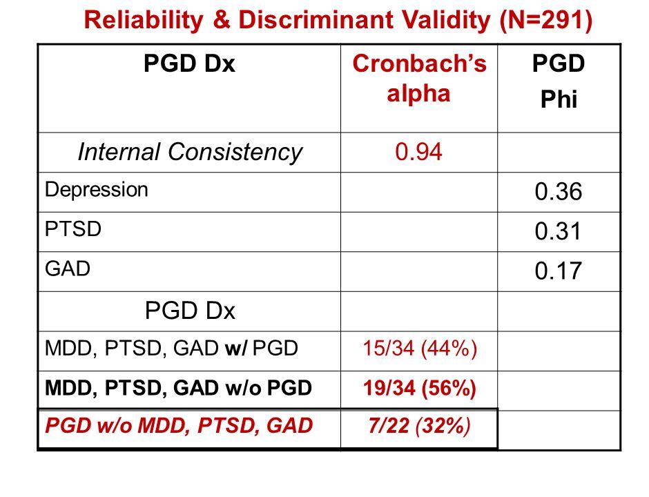 PGD DxCronbach's alpha PGD Phi Internal Consistency0.94 Depression 0.36 PTSD 0.31 GAD 0.17 PGD Dx MDD, PTSD, GAD w/ PGD15/34 (44%) MDD, PTSD, GAD w/o
