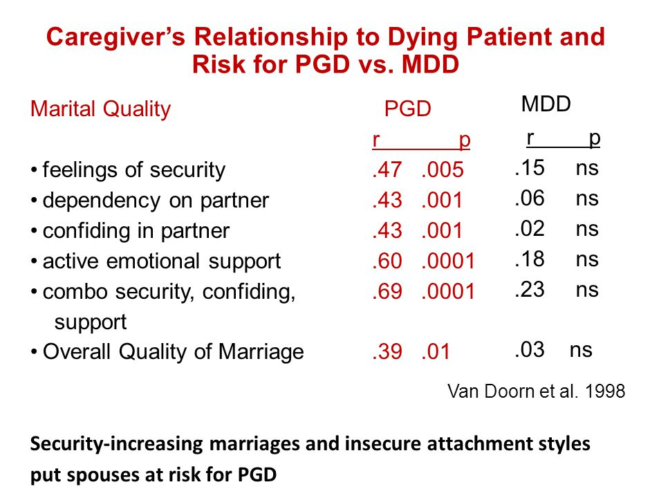 Caregiver's Relationship to Dying Patient and Risk for PGD vs. MDD Marital Quality PGD r p feelings of security.47.005 dependency on partner.43.001 co