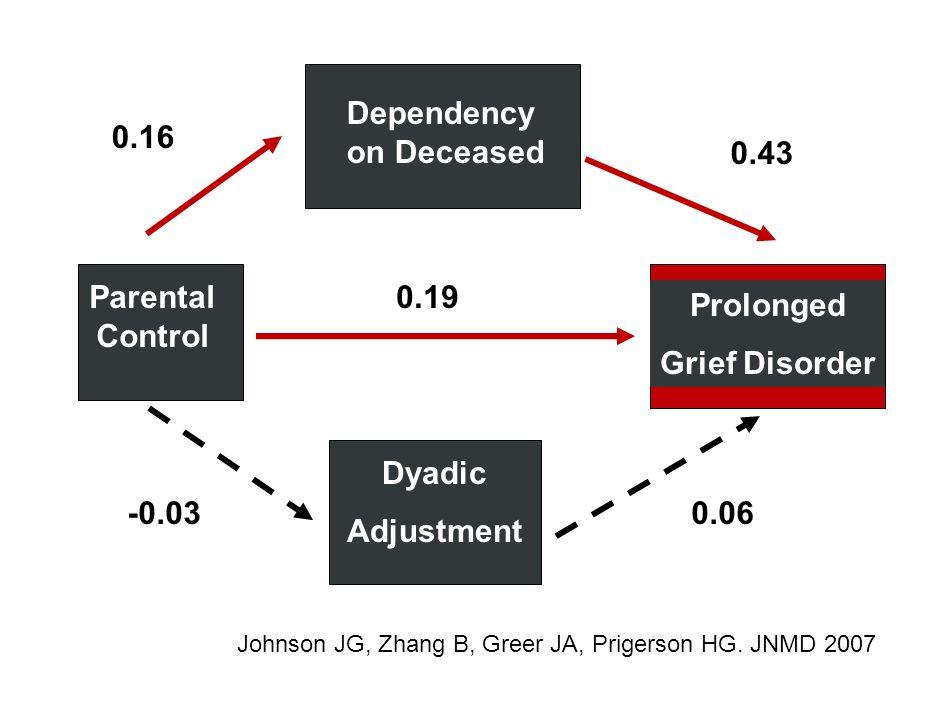 Bereavement Dependency Dependency on Deceased Dyadic Adjustment Prolonged Grief Disorder Parental Control -0.03 0.19 0.16 0.43 0.06 Johnson JG, Zhang