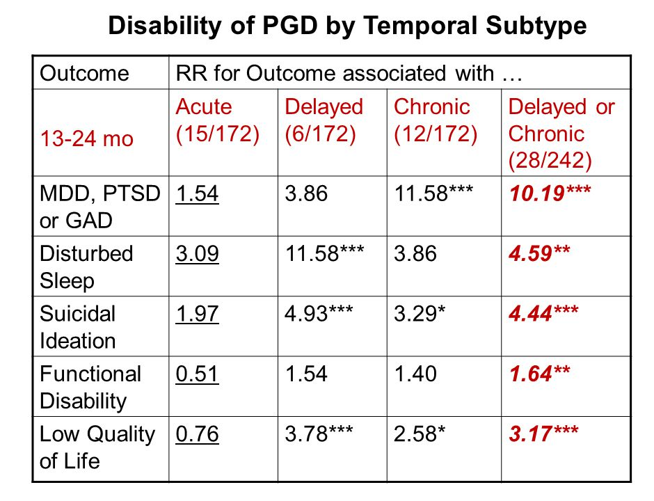 Disability of PGD by Temporal Subtype OutcomeRR for Outcome associated with … 13-24 mo Acute (15/172) Delayed (6/172) Chronic (12/172) Delayed or Chro