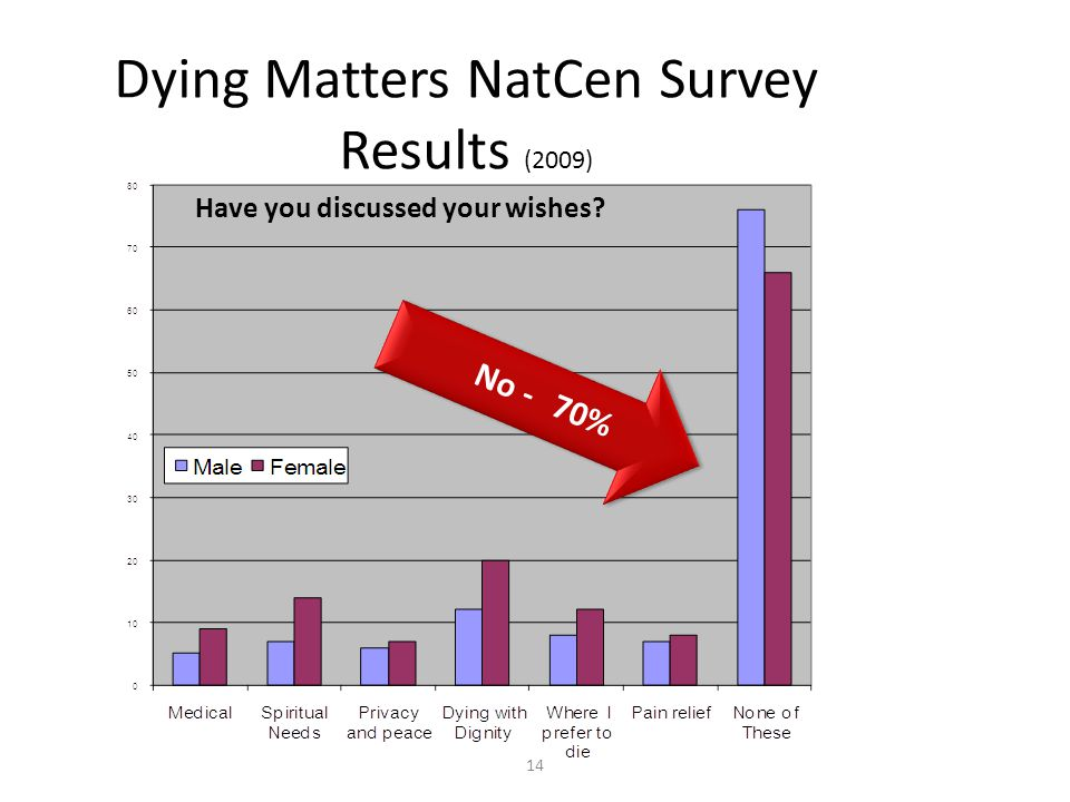 Dying Matters NatCen Survey Results (2009) 14 No -70% Have you discussed your wishes?