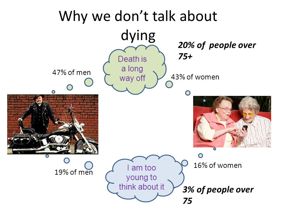 Why we don't talk about dying 19% of men 16% of women Death is a long way off I am too young to think about it 47% of men 43% of women 20% of people over 75+ 3% of people over 75