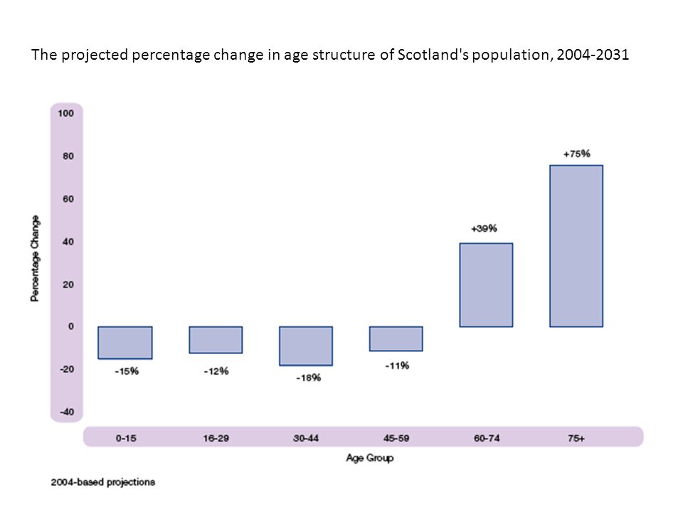 The projected percentage change in age structure of Scotland s population, 2004-2031
