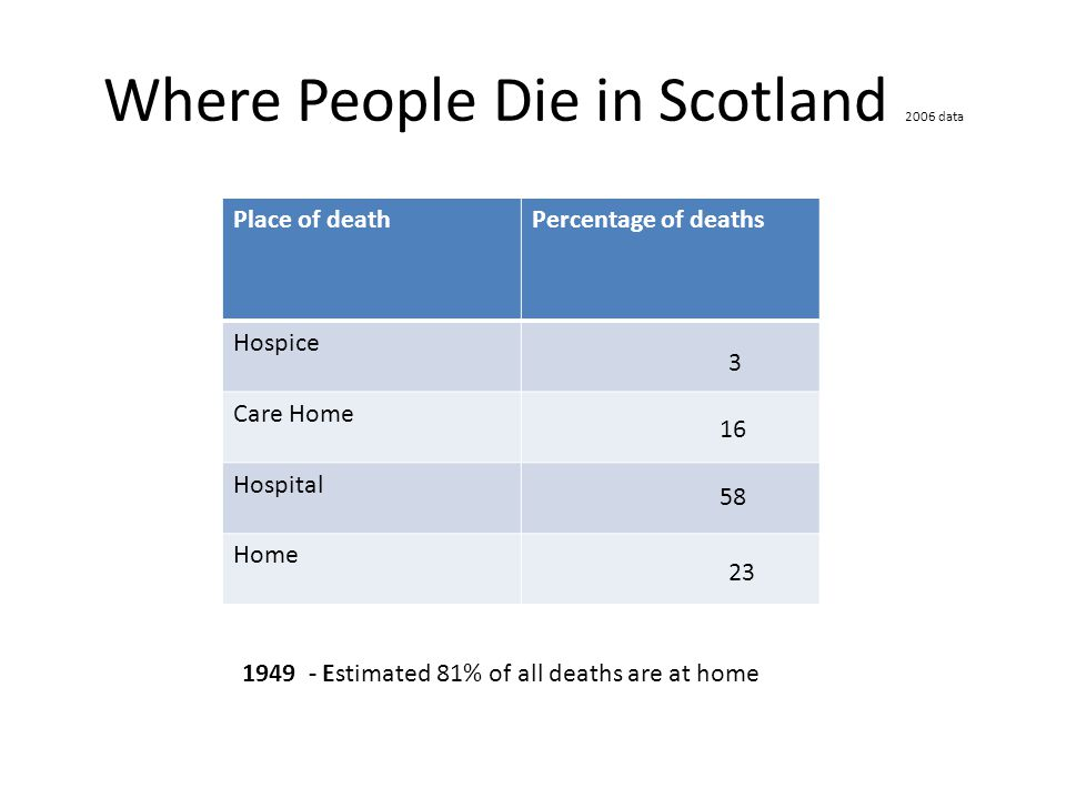 Where People Die in Scotland 2006 data Place of deathPercentage of deaths Hospice Care Home Hospital Home 1949 - Estimated 81% of all deaths are at home 3 16 23 58